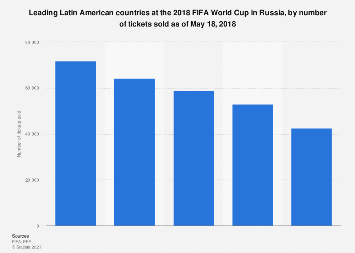 2018 FIFA World Cup: main Latin American countries, by tickets sold