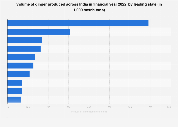 Production of ginger in India FY 2017 by state