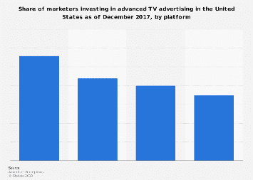 Marketers investing in advanced TV advertising in the U.S. 2018, by platform