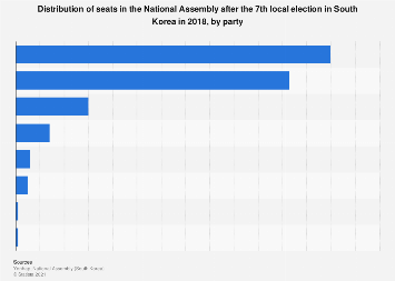 South Korea: post-7th local election National Assembly seat