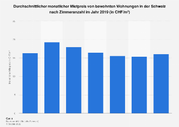Mietpreis bewohnter Wohnungen in der Schweiz nach Zimmeranzahl 2017