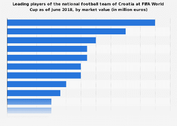 Leading Croatian national team players at FIFA World Cup 2018, by market value