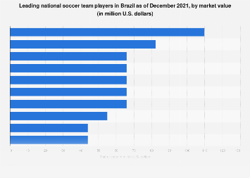 Brazil: leading national team players at FIFA World Cup 2018, by market value