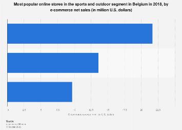 Sports & outdoor: top 3 online stores in Belgium in 2017, by net sales