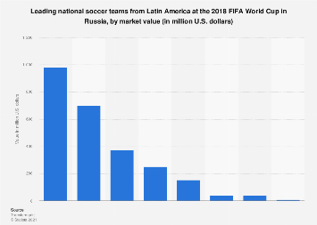 2018 FIFA World Cup: most valued Latin American teams