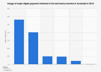Use of digital payment methods in last year Australia 2018 by type