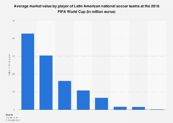 2018 FIFA World Cup: player market value of Latin American soccer teams
