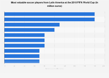 Most valuable Latin American soccer players at the 2018 FIFA World Cup