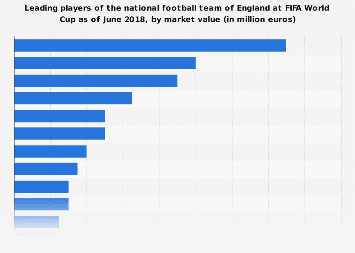 Leading English national team players at FIFA World Cup 2018, by market value