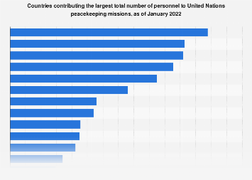 Top personnel contributors to UN peacekeeping missions 2018