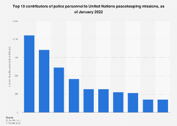 Top contributors of police to UN peacekeeping efforts globally, February 2018