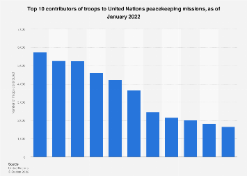 Top contributors of troops to UN peacekeeping efforts globally in 2018