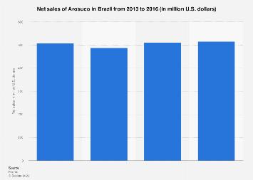 Brazil: net sales of Arosuco 2013-2016
