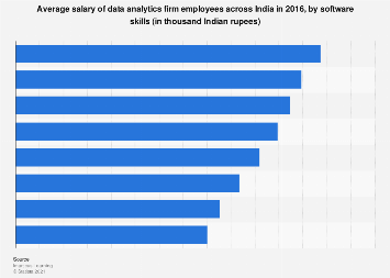 Salary of data analysts in India 2016 by software skills