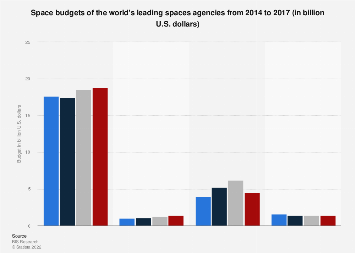 Budgets of space programs worldwide, 20014-2017
