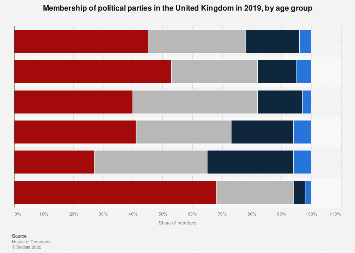 Political party membership in the UK 2018, by age | Statista