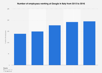 Italy: number of Google employees 2012-2016