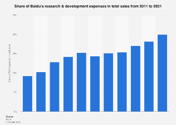Baidu's R&D spending share in total sales 2010-2017