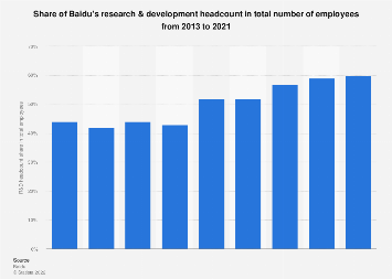Baidu's R&D headcount share in total employees 2013-2017
