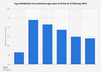 Age structure of online shopping app users in China February 2018