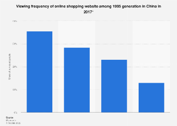 Frequency of online shopping website visits among 1995 generation in China 2017