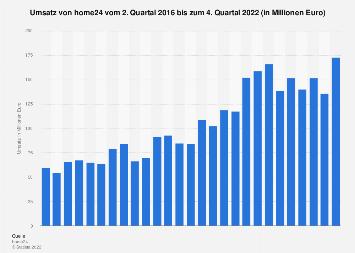 Umsatz von home24 bis zum 2. Quartal 2019