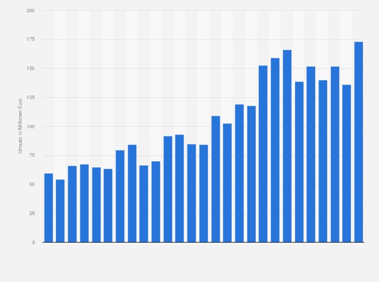 Home24 Quartalsumsatz 2019 Statistik