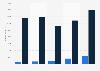 Anzahl der offenen Stellen im Marketingsektor in der Schweiz bis 2017