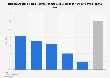 China's mobile e-commerce market share 2018, by brand