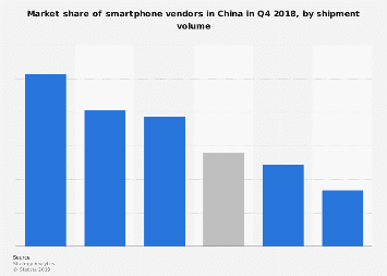 China smartphone vendor market share Q1 2018, by shipment volume
