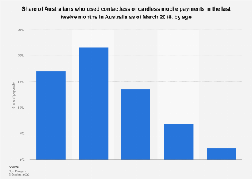 Use of contactless or cardless mobile payments in last year Australia 2018 by age