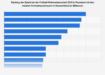 Spiele bei der Fußball-WM in Russland mit den höchsten TV Quoten in Deutschland 2018