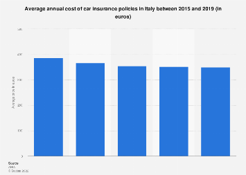 Italy Annual Car Insurance Costs 2019 Statista