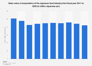 Food beverage service activities turnover by country 2016 eu 28 corporate sales food industry japan fy 2011 2016 fandeluxe Image collections