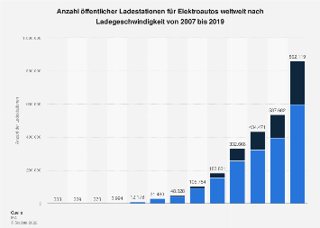 Anzahl öffentlicher Ladestationen für E-Autos weltweit bis 2017