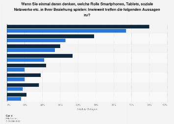 Umfrage in Deutschland unter Liierten zur Rolle des Smartphones in der Beziehung 2018