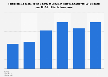 India - total allocated budget to Ministry of Culture 2017