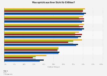 Umfrage in Deutschland zu den Vorteilen von E-Bikes 2018