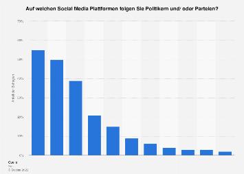 Umfrage zu Social Media als Informationsquelle für Politik in der Schweiz 2018