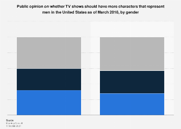 Public opinion on the representation of men in TV shows in the U.S. by gender 2018