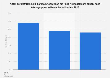 Umfrage zu Erfahrungen mit Fake News nach Altersgruppen in Deutschland 2018