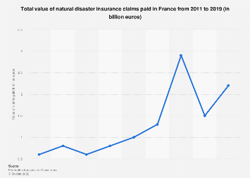 Value of natural disaster insurance claims paid in France 2011-2016
