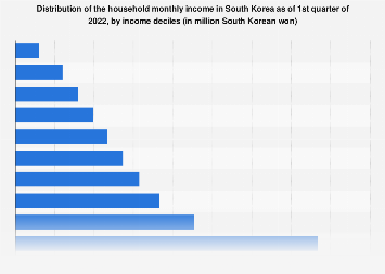 South Korean household monthly income distribution Q2 2019, by deciles