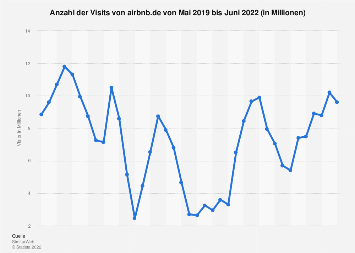 Monatlicher Traffic von airbnb.de bis Oktober 2019