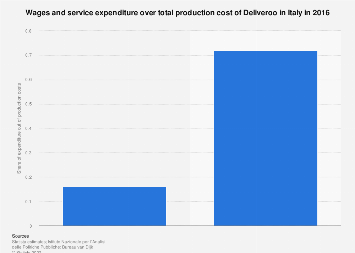 Italy: wages and service expenditure over total production cost of Deliveroo 2016