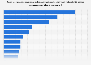 Raisons des Français de passer des vacances d'été à la montagne 2018