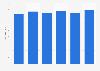Número de trabajadores en Forum Sport SA en España 2013-2018