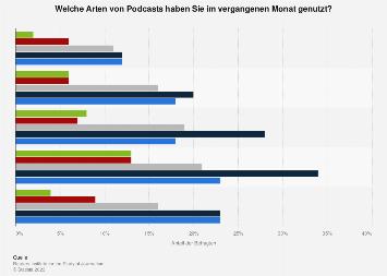 Umfrage zur Nutzung von Podcasts nach Themen weltweit 2018