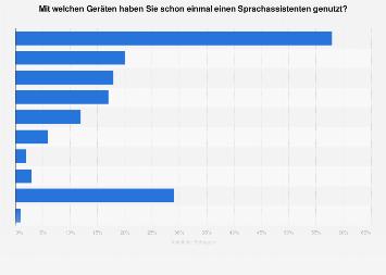 Umfrage zur Nutzung von Sprachassistenten in Deutschland nach Gerät 2018