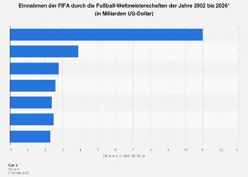 Einnahmen der FIFA durch die Fußball-Weltmeisterschaften bis 2026